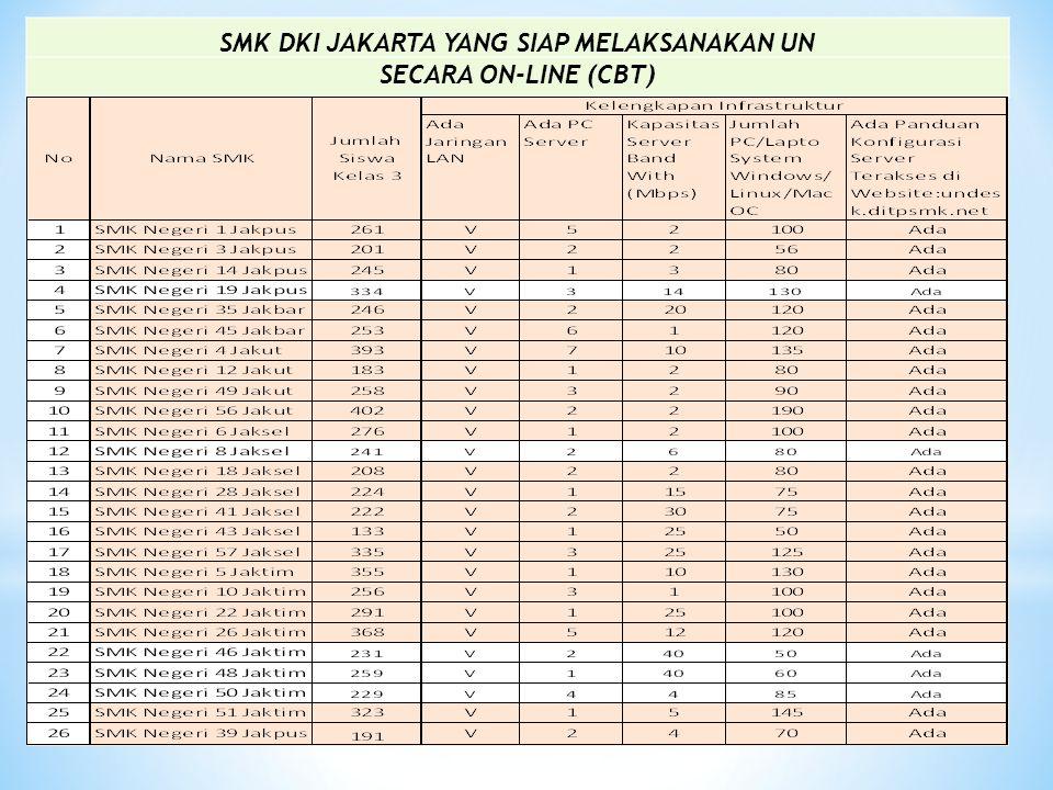 SMK DKI JAKARTA YANG SIAP MELAKSANAKAN UN SECARA ON-LINE (CBT)