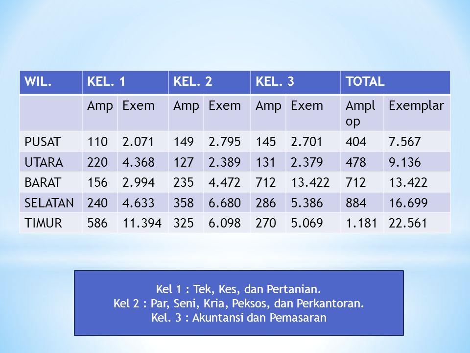 Halaman 28 JADUAL UJIAN NASIONAL PAPER BASED TEST (UN PBT) TAHUN PELAJARAN 2014/2015 No Hari dan Tanggal PukulMata pelajaran UN UtamaUN Susulan 1.Senin,13 April 2015Senin,20 April 201507.30 - 09.30 Bahasa Indonesia 2.Selasa,14 April 2015Selasa,21 April 201507.30 - 09.30 Matematika 3.Rabu,15 April 2015Rabu,22 April 201507.30 - 09.30 Bahasa Inggris 4.