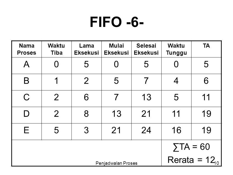 Penjadwalan Proses10 FIFO -6- Nama Proses Waktu Tiba Lama Eksekusi Mulai Eksekusi Selesai Eksekusi Waktu Tunggu TA A050505 B125746 C26713511 D28132111