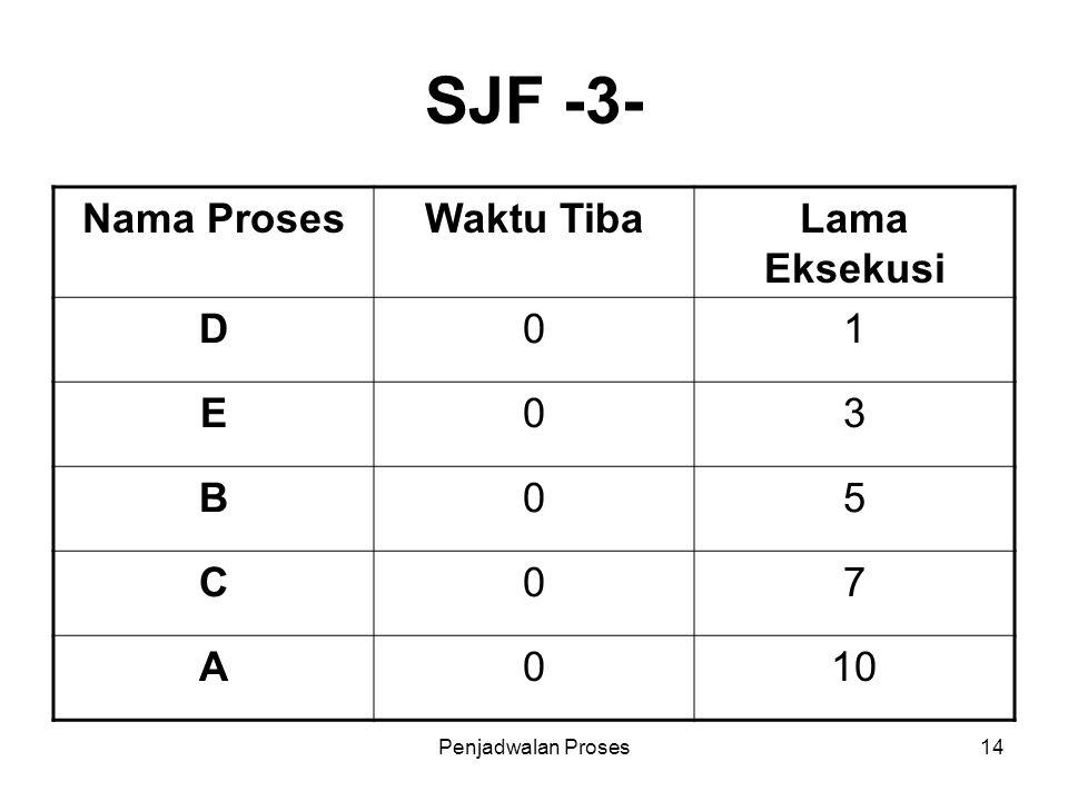 Penjadwalan Proses14 SJF -3- Nama ProsesWaktu TibaLama Eksekusi D01 E03 B05 C07 A010