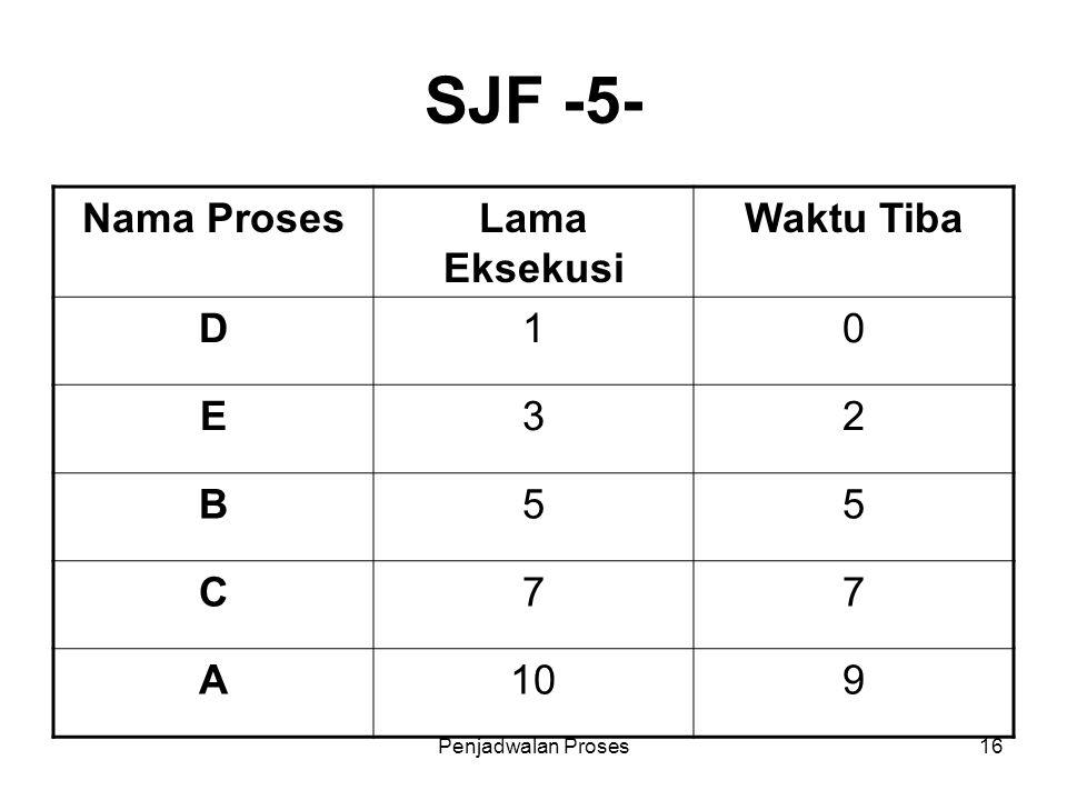 Penjadwalan Proses16 SJF -5- Nama ProsesLama Eksekusi Waktu Tiba D10 E32 B55 C77 A109