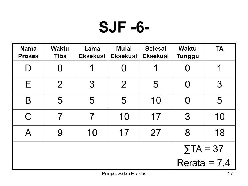 Penjadwalan Proses17 SJF -6- Nama Proses Waktu Tiba Lama Eksekusi Mulai Eksekusi Selesai Eksekusi Waktu Tunggu TA D010101 E232503 B5551005 C77 17310 A