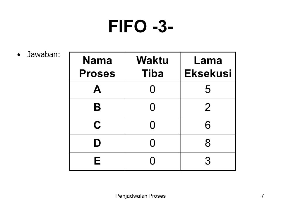 Penjadwalan Proses7 FIFO -3- Jawaban: Nama Proses Waktu Tiba Lama Eksekusi A05 B02 C06 D08 E03