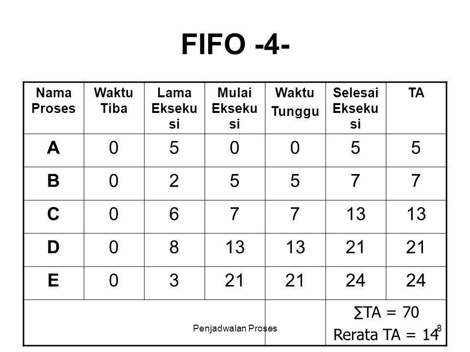 Penjadwalan Proses8 FIFO -4- Nama Proses Waktu Tiba Lama Ekseku si Mulai Ekseku si Waktu Tunggu Selesai Ekseku si TA A050055 B025577 C067713 D08 21 E0