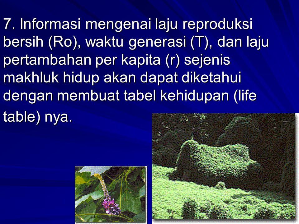 7. Informasi mengenai laju reproduksi bersih (Ro), waktu generasi (T), dan laju pertambahan per kapita (r) sejenis makhluk hidup akan dapat diketahui