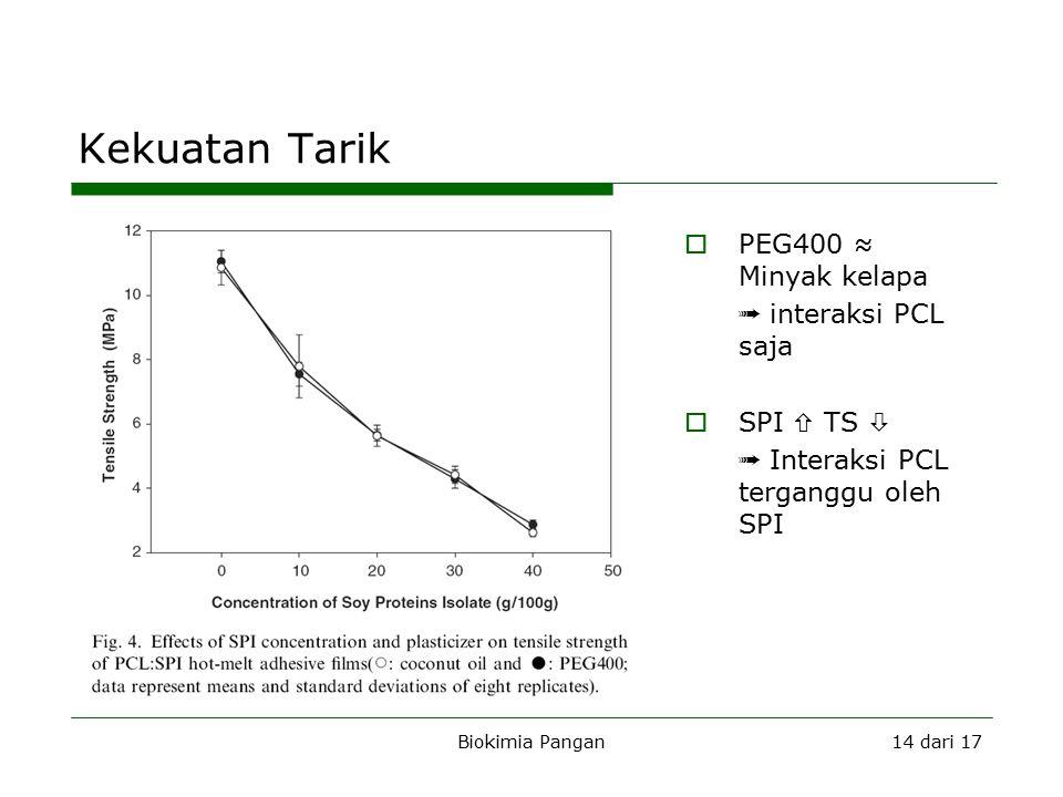 Biokimia Pangan14 dari 17 Kekuatan Tarik  PEG400 ≈ Minyak kelapa ➟ interaksi PCL saja  SPI  TS  ➟ Interaksi PCL terganggu oleh SPI