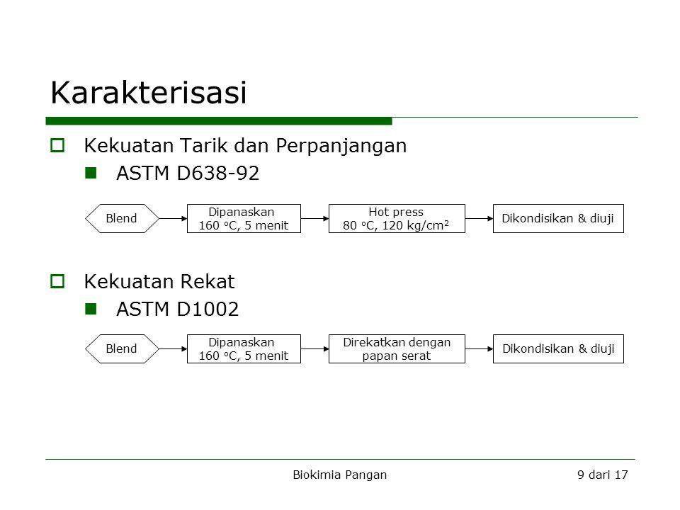 Biokimia Pangan9 dari 17 Karakterisasi B  Kekuatan Tarik dan Perpanjangan ASTM D638-92  Kekuatan Rekat ASTM D1002 Blend Dipanaskan 160 o C, 5 menit Hot press 80 o C, 120 kg/cm 2 Dikondisikan & diujiBlend Dipanaskan 160 o C, 5 menit Direkatkan dengan papan serat Dikondisikan & diuji