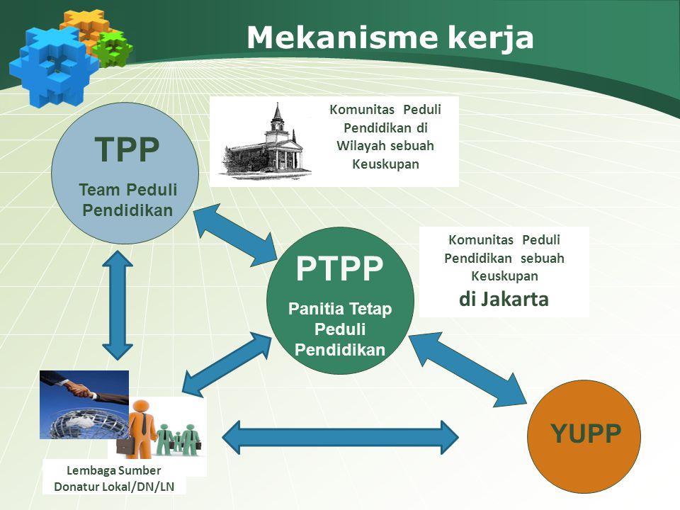 Mekanisme kerja Komunitas Peduli Pendidikan di Wilayah sebuah Keuskupan Lembaga Sumber Donatur Lokal/DN/LN Komunitas Peduli Pendidikan sebuah Keuskupa