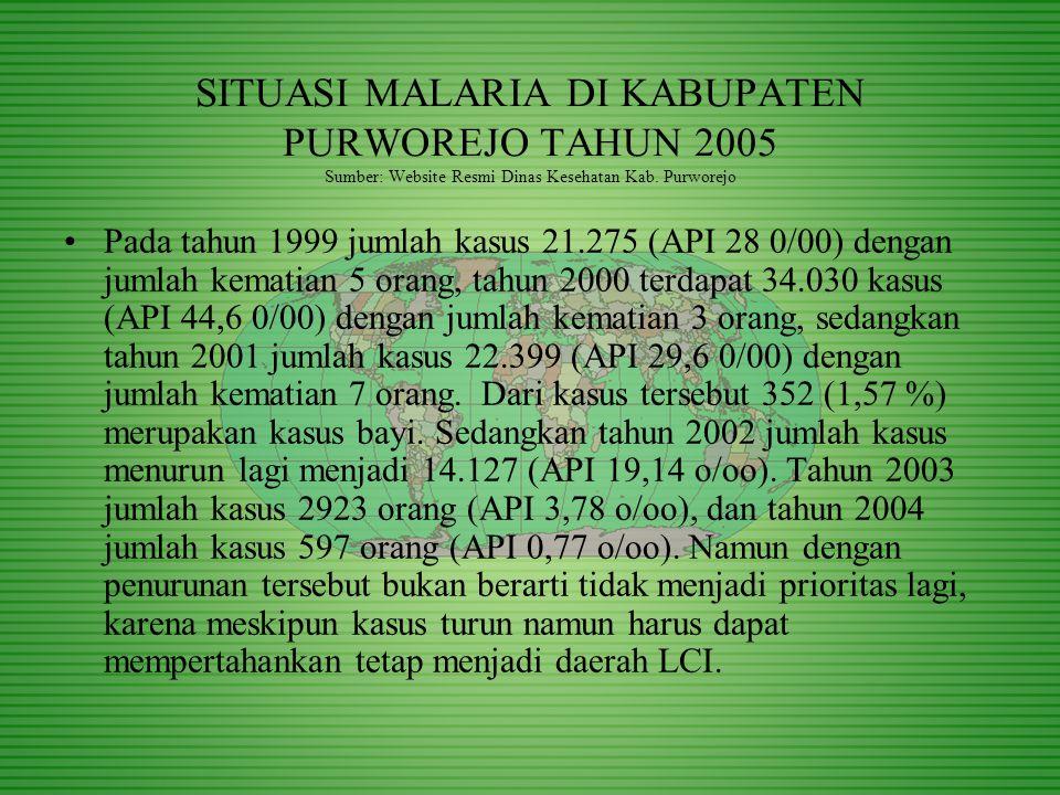 SITUASI MALARIA DI KABUPATEN PURWOREJO TAHUN 2005 Sumber: Website Resmi Dinas Kesehatan Kab. Purworejo Pada tahun 1999 jumlah kasus 21.275 (API 28 0/0