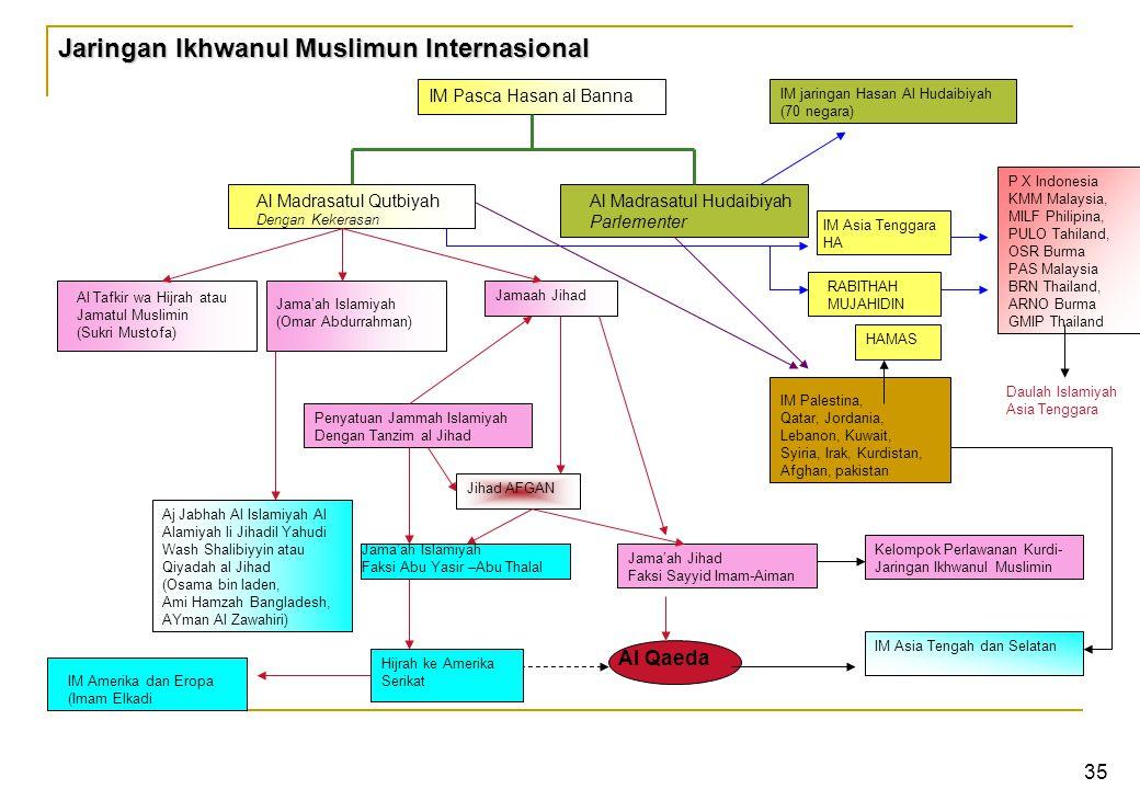 Jaringan Ikhwanul Muslimun Internasional IM Pasca Hasan al Banna Al Madrasatul Qutbiyah Dengan Kekerasan Al Madrasatul Hudaibiyah Parlementer Al Tafkir wa Hijrah atau Jamatul Muslimin (Sukri Mustofa) Jama'ah Islamiyah (Omar Abdurrahman) Jamaah Jihad Aj Jabhah Al Islamiyah Al Alamiyah li Jihadil Yahudi Wash Shalibiyyin atau Qiyadah al Jihad (Osama bin laden, Ami Hamzah Bangladesh, AYman Al Zawahiri) Penyatuan Jammah Islamiyah Dengan Tanzim al Jihad Jihad AFGAN Jama'ah Islamiyah Faksi Abu Yasir –Abu Thalal Jama'ah Jihad Faksi Sayyid Imam-Aiman Al Qaeda Hijrah ke Amerika Serikat Kelompok Perlawanan Kurdi- Jaringan Ikhwanul Muslimin IM Palestina, Qatar, Jordania, Lebanon, Kuwait, Syiria, Irak, Kurdistan, Afghan, pakistan RABITHAH MUJAHIDIN IM Asia Tenggara HA IM jaringan Hasan Al Hudaibiyah (70 negara) HAMAS IM Amerika dan Eropa (Imam Elkadi IM Asia Tengah dan Selatan P X Indonesia KMM Malaysia, MILF Philipina, PULO Tahiland, OSR Burma PAS Malaysia BRN Thailand, ARNO Burma GMIP Thailand Daulah Islamiyah Asia Tenggara 35