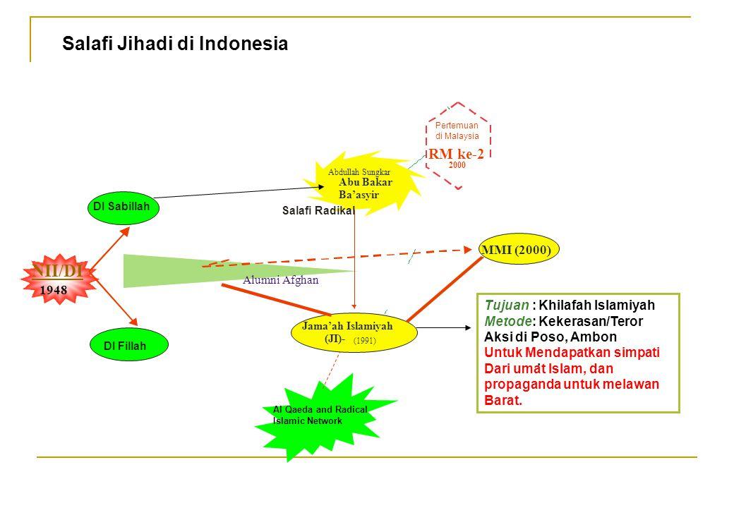 NII/DI 1948 Al Qaeda and Radical Islamic Network Salafi Jihadi di Indonesia Abu Bakar Ba'asyir Abdullah Sungkar DI Fillah MMI (2000) Jama'ah Islamiyah