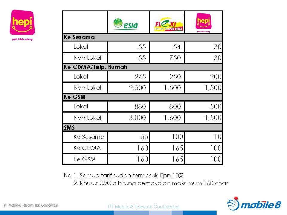 PT Mobile-8 Telecom Confidential