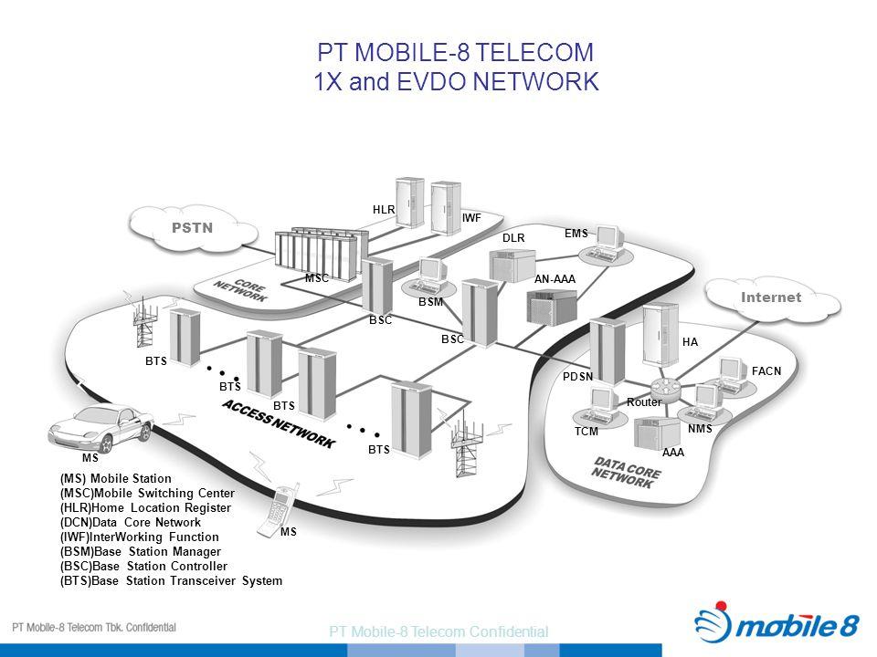 PT Mobile-8 Telecom Confidential PSTN MSC BTS BSC HLR IWF BSM EMS DLR TCM AAA PDSN HA Internet MS BTS NMS FACN Router AN-AAA PT MOBILE-8 TELECOM 1X an
