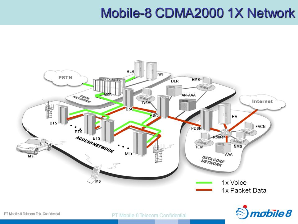 PT Mobile-8 Telecom Confidential PSTN MSC BTS BSC HLR IWF BSM EMS DLR TCM AAA PDSN HA Internet MS BTS NMS FACN Router AN-AAA 1x Voice 1x Packet Data Mobile-8 CDMA2000 1X Network