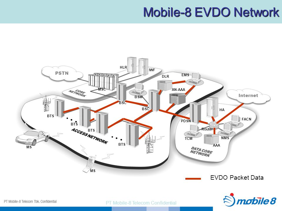 PT Mobile-8 Telecom Confidential PSTN MSC BTS BSC HLR IWF BSM EMS DLR TCM AAA PDSN HA Internet MS BTS NMS FACN Router AN-AAA EVDO Packet Data Mobile-8