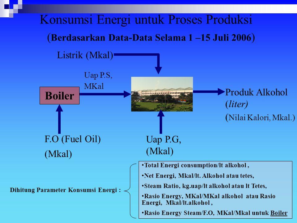 F.O (Fuel Oil) (Mkal) Konsumsi Energi untuk Proses Produksi ( Berdasarkan Data-Data Selama 1 –15 Juli 2006 ) ( Nilai Kalori, Mkal.) Produk Alkohol (li