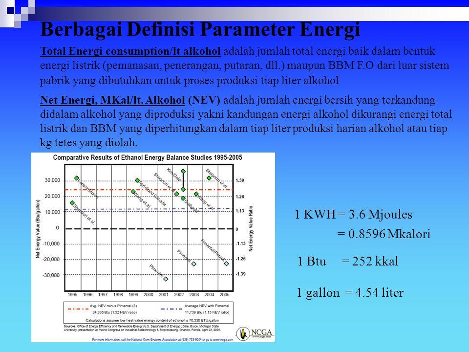 Total Energi consumption/lt alkohol adalah jumlah total energi baik dalam bentuk energi listrik (pemanasan, penerangan, putaran, dll.) maupun BBM F.O
