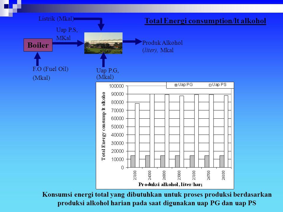 Konsumsi energi total yang dibutuhkan untuk proses produksi berdasarkan produksi alkohol harian pada saat digunakan uap PG dan uap PS F.O (Fuel Oil) (