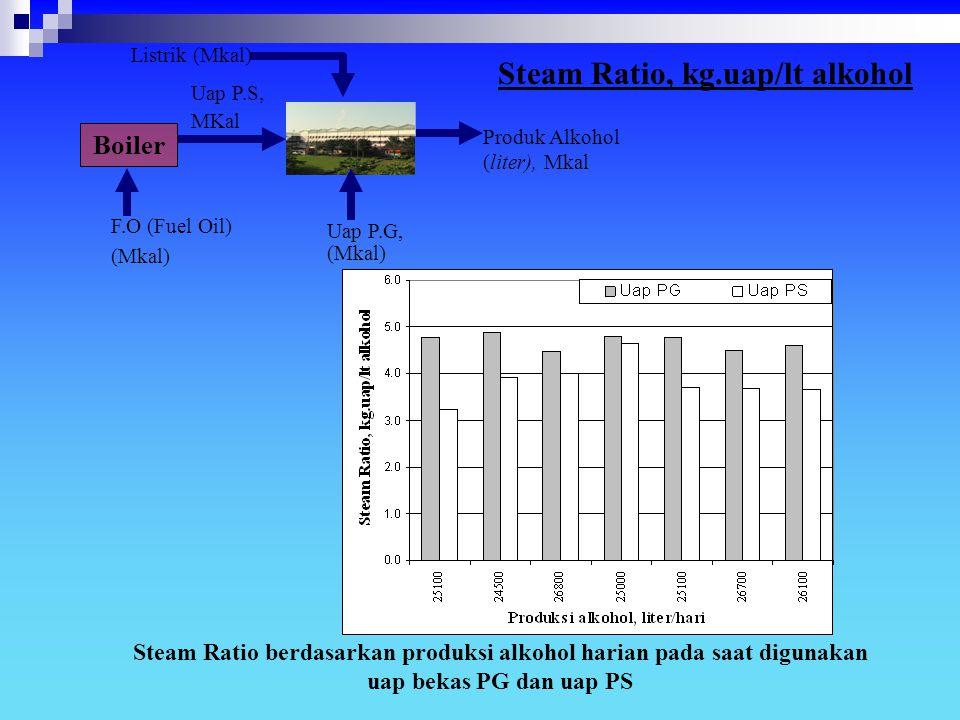 Steam Ratio berdasarkan produksi alkohol harian pada saat digunakan uap bekas PG dan uap PS F.O (Fuel Oil) (Mkal) Produk Alkohol (liter), Mkal Listrik
