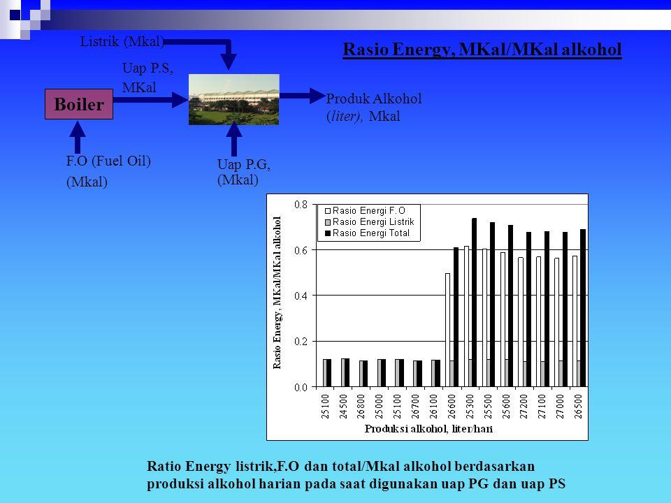 Ratio Energy listrik,F.O dan total/Mkal alkohol berdasarkan produksi alkohol harian pada saat digunakan uap PG dan uap PS F.O (Fuel Oil) (Mkal) Produk