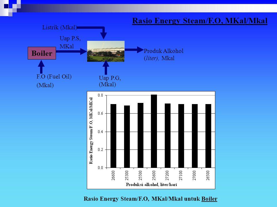 Rasio Energy Steam/F.O, MKal/Mkal untuk Boiler F.O (Fuel Oil) (Mkal) Produk Alkohol (liter), Mkal Listrik (Mkal) Uap P.G, (Mkal) Uap P.S, MKal Boiler