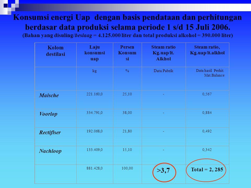Kolom destilasi Laju konsumsi uap Persen Konsum si Steam ratio Kg.uap/lt. Alkhol Steam ratio, Kg.uap/lt.alkhol kg%Data Pabrik Data hasil Perhit. Mat.B