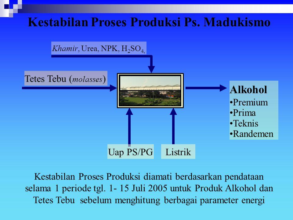 Alkohol Premium Prima Teknis Randemen Tetes Tebu ( molasses ) Kestabilan Proses Produksi Ps. Madukismo Uap PS/PGListrik Khamir, Urea, NPK, H 2 SO 4, K