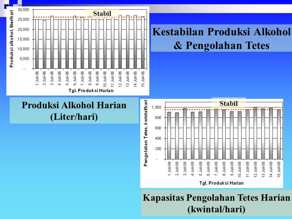 Stabil Produksi Alkohol Harian (Liter/hari) Kapasitas Pengolahan Tetes Harian (kwintal/hari) Kestabilan Produksi Alkohol & Pengolahan Tetes