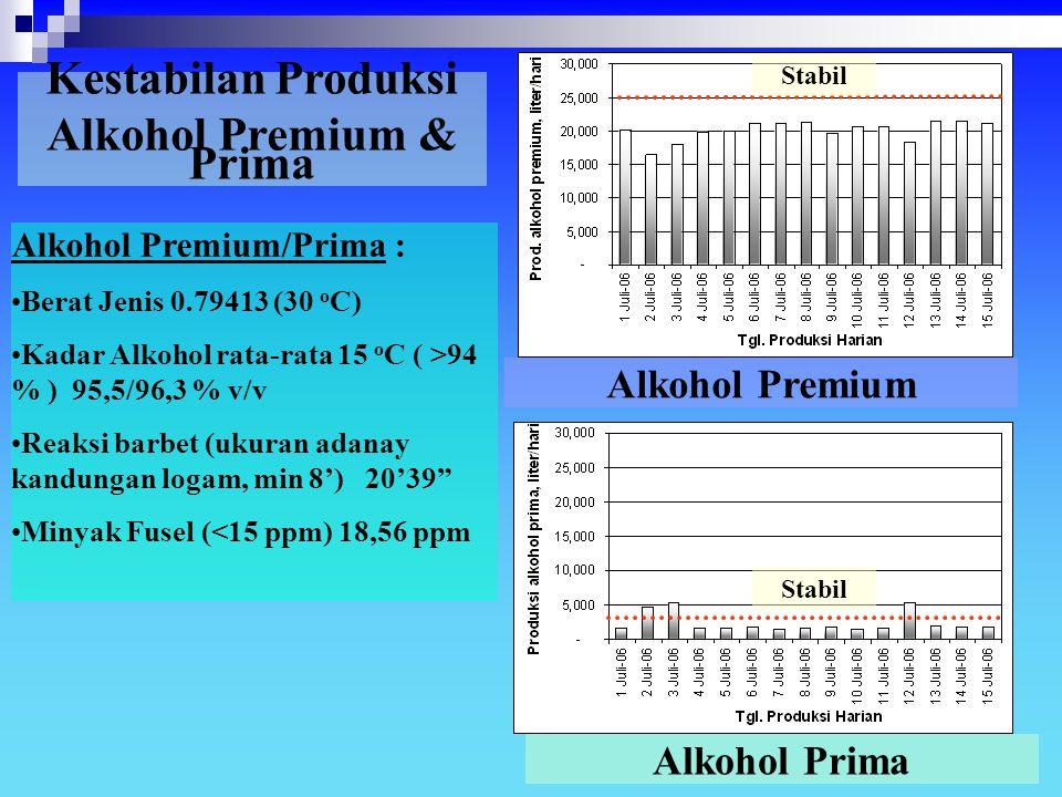 Kestabilan Produksi Alkohol Premium & Prima Alkohol Prima Alkohol Premium Alkohol Premium/Prima : Berat Jenis 0.79413 (30 o C) Kadar Alkohol rata-rata