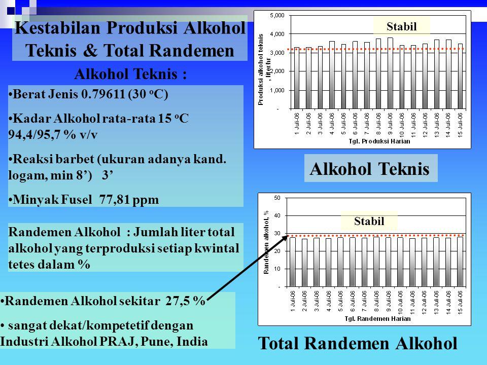 Kestabilan Produksi Alkohol Teknis & Total Randemen Alkohol Teknis Total Randemen Alkohol Stabil Berat Jenis 0.79611 (30 o C) Kadar Alkohol rata-rata