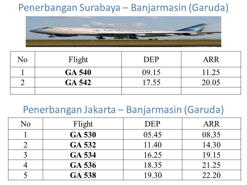Penerbangan Surabaya – Banjarmasin (Garuda) NoFlightDEPARR 1GA 54009.1511.25 2GA 54217.5520.05 Penerbangan Jakarta – Banjarmasin (Garuda) NoFlightDEPARR 1GA 53005.4508.35 2GA 53211.4014.30 3GA 53416.2519.15 4GA 53618.3521.25 5GA 53819.3022.20