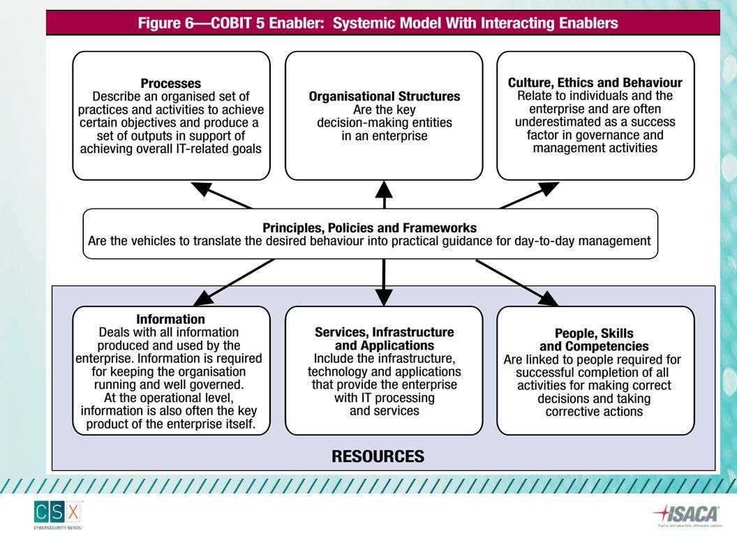 COBIT 5 FOR INFORMATION SECURITY ENABLER
