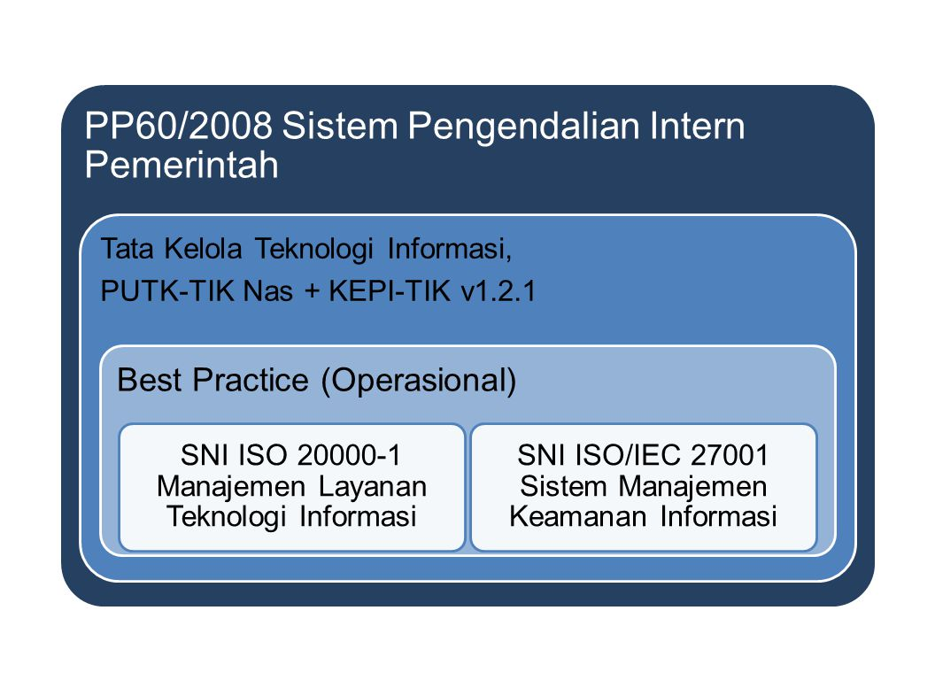 PP60/2008 Sistem Pengendalian Intern Pemerintah Tata Kelola Teknologi Informasi, PUTK-TIK Nas + KEPI-TIK v1.2.1 Best Practice (Operasional) SNI ISO 20