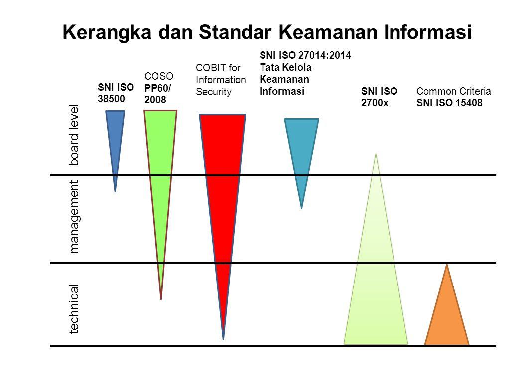 Kerangka dan Standar Keamanan Informasi SNI ISO 38500 COSO PP60/ 2008 COBIT for Information Security SNI ISO 27014:2014 Tata Kelola Keamanan Informasi