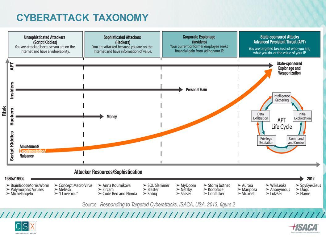 PP60/2008 Sistem Pengendalian Intern Pemerintah Tata Kelola Teknologi Informasi, PUTK-TIK Nas + KEPI-TIK v1.2.1 Best Practice (Operasional) SNI ISO 20000-1 Manajemen Layanan Teknologi Informasi SNI ISO/IEC 27001 Sistem Manajemen Keamanan Informasi