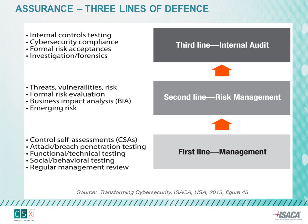 ASSURANCE – THREE LINES OF DEFENCE