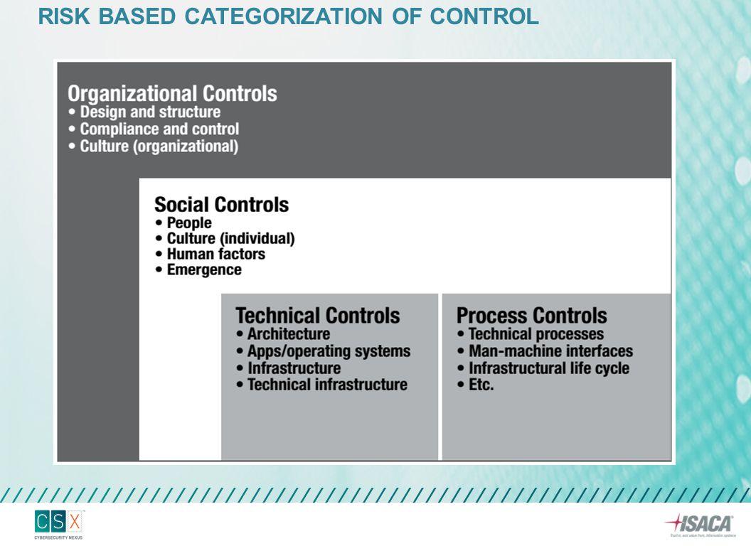 ORGANIZATION LAYER CONTROL