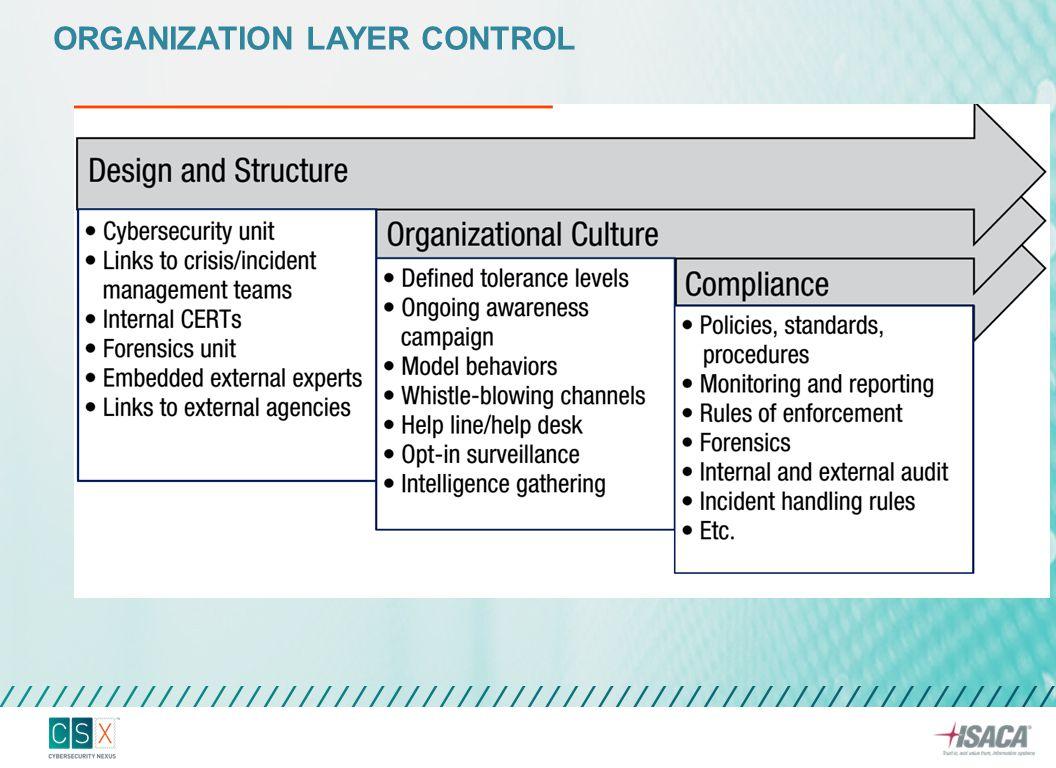 SOCIAL LAYER CONTROL