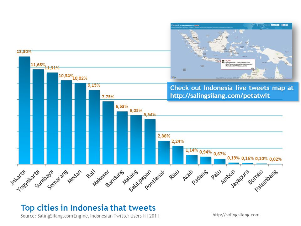 http://salingsilang.com Top cities in Indonesia that tweets Source: SalingSilang.com Engine, Indonesian Twitter Users H1 2011 Check out Indonesia live tweets map at http://salingsilang.com/petatwit