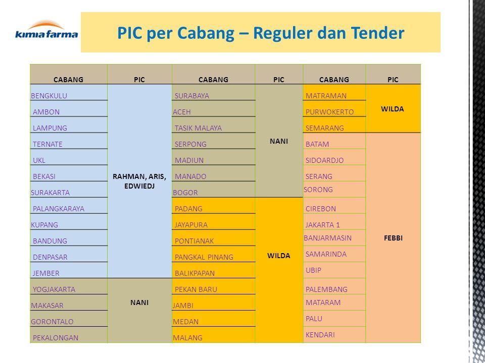 PIC per Cabang – Reguler dan Tender CABANGPICCABANGPICCABANGPIC BENGKULU RAHMAN, ARIS, EDWIEDJ SURABAYA NANI MATRAMAN WILDA AMBONACEH PURWOKERTO LAMPUNG TASIK MALAYA SEMARANG TERNATE SERPONG BATAM FEBBI UKL MADIUN SIDOARDJO BEKASI MANADO SERANG SURAKARTABOGOR SORONG PALANGKARAYA PADANG WILDA CIREBON KUPANG JAYAPURA JAKARTA 1 BANDUNG PONTIANAK BANJARMASIN DENPASAR PANGKAL PINANG SAMARINDA JEMBER BALIKPAPAN UBIP YOGJAKARTA NANI PEKAN BARU PALEMBANG MAKASARJAMBI MATARAM GORONTALOMEDAN PALU PEKALONGAN MALANG KENDARI