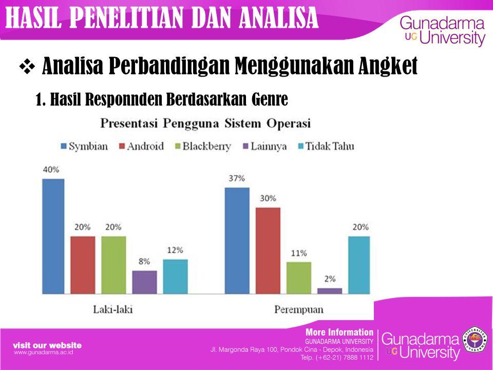  Analisa Perbandingan Menggunakan Angket 1. Hasil Responnden Berdasarkan Genre HASIL PENELITIAN DAN ANALISA