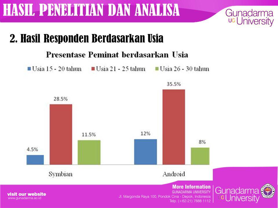 2. Hasil Responden Berdasarkan Usia HASIL PENELITIAN DAN ANALISA