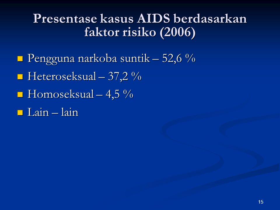 15 Presentase kasus AIDS berdasarkan faktor risiko (2006) Pengguna narkoba suntik – 52,6 % Pengguna narkoba suntik – 52,6 % Heteroseksual – 37,2 % Heteroseksual – 37,2 % Homoseksual – 4,5 % Homoseksual – 4,5 % Lain – lain Lain – lain