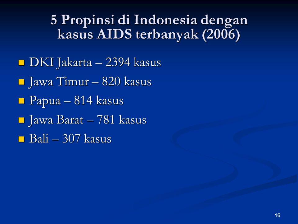 16 5 Propinsi di Indonesia dengan kasus AIDS terbanyak (2006) DKI Jakarta – 2394 kasus DKI Jakarta – 2394 kasus Jawa Timur – 820 kasus Jawa Timur – 820 kasus Papua – 814 kasus Papua – 814 kasus Jawa Barat – 781 kasus Jawa Barat – 781 kasus Bali – 307 kasus Bali – 307 kasus