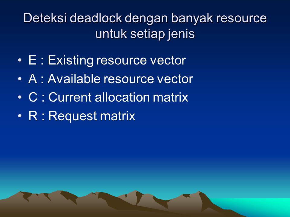 Deteksi deadlock dengan banyak resource untuk setiap jenis E : Existing resource vector A : Available resource vector C : Current allocation matrix R
