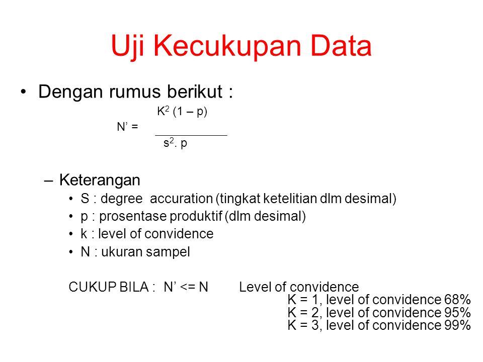 Uji Kecukupan Data Dengan rumus berikut : K 2 (1 – p) N' = s 2.
