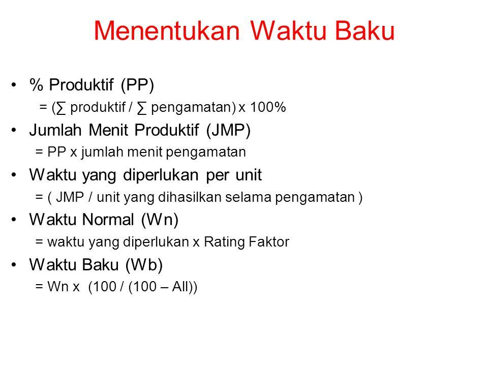 Menentukan Waktu Baku % Produktif (PP) = (∑ produktif / ∑ pengamatan) x 100% Jumlah Menit Produktif (JMP) = PP x jumlah menit pengamatan Waktu yang diperlukan per unit = ( JMP / unit yang dihasilkan selama pengamatan ) Waktu Normal (Wn) = waktu yang diperlukan x Rating Faktor Waktu Baku (Wb) = Wn x (100 / (100 – All))