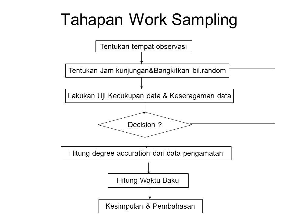 Tahapan Work Sampling Tentukan tempat observasi Tentukan Jam kunjungan&Bangkitkan bil.random Lakukan Uji Kecukupan data & Keseragaman data Decision .