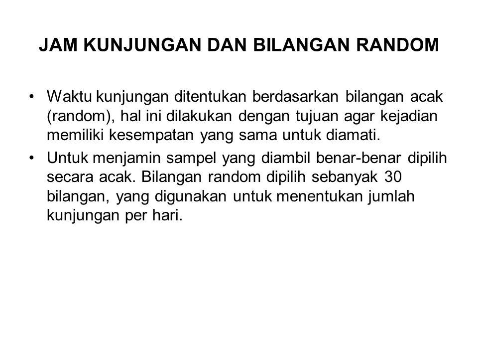 JAM KUNJUNGAN DAN BILANGAN RANDOM Waktu kunjungan ditentukan berdasarkan bilangan acak (random), hal ini dilakukan dengan tujuan agar kejadian memiliki kesempatan yang sama untuk diamati.
