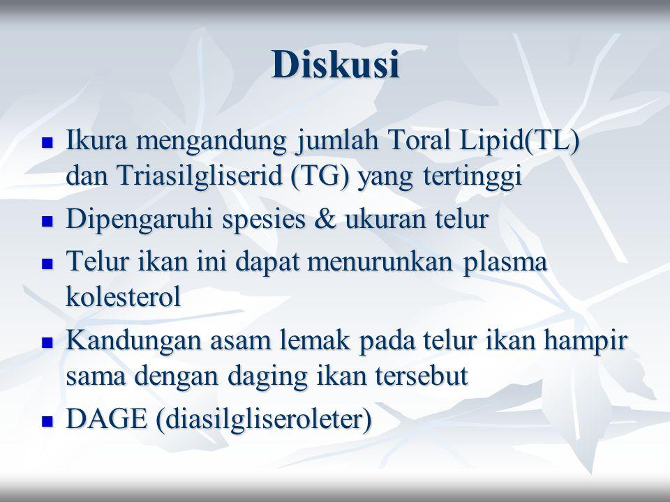 Diskusi Ikura mengandung jumlah Toral Lipid(TL) dan Triasilgliserid (TG) yang tertinggi Dipengaruhi spesies & ukuran telur Telur ikan ini dapat menurunkan plasma kolesterol Kandungan asam lemak pada telur ikan hampir sama dengan daging ikan tersebut DAGE (diasilgliseroleter)